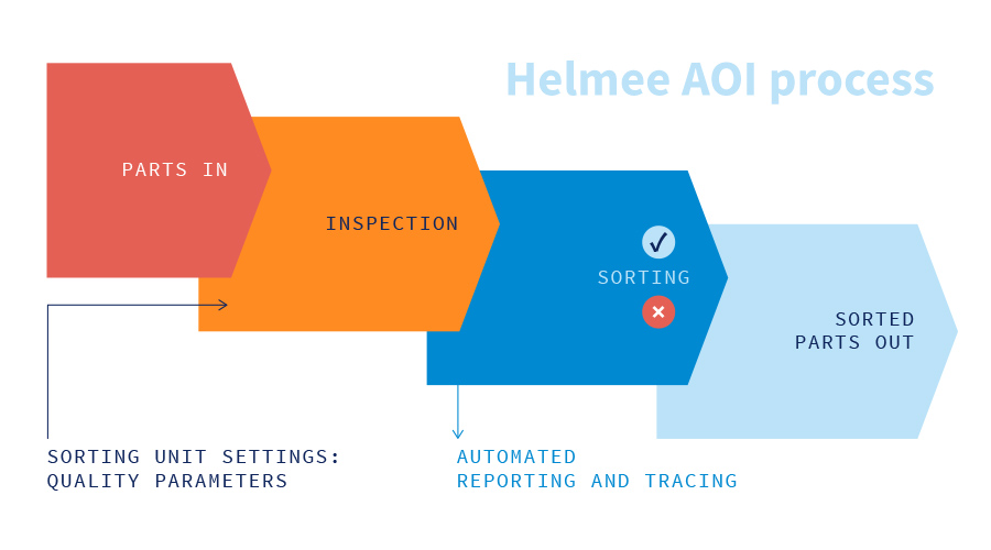 Helmee AOI process
