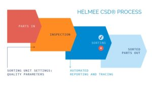 Helmee Automated inspection solution process